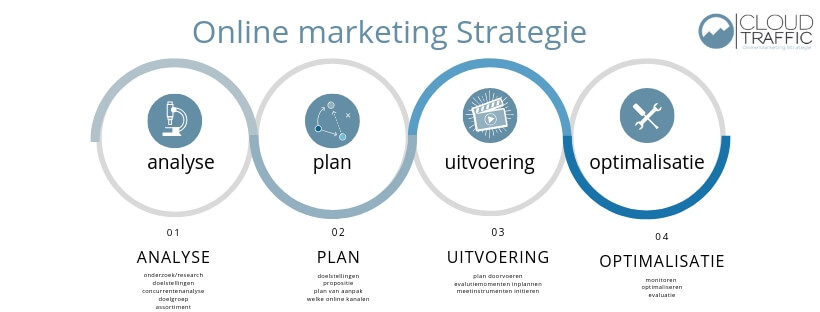 Online Marketing Strategie Cloudtraffic